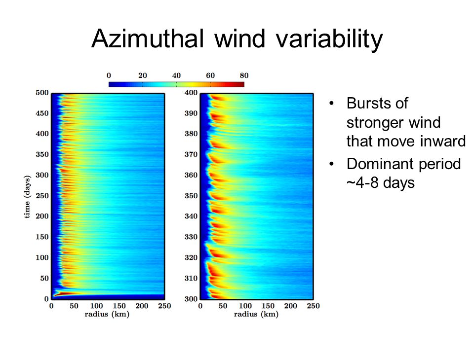 Azimuthal wind variability Bursts of stronger wind that move inward Dominant period ~4-8 days