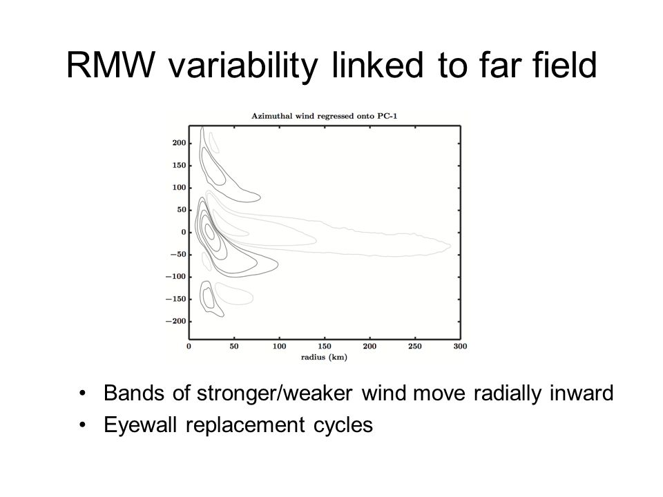 RMW variability linked to far field Bands of stronger/weaker wind move radially inward Eyewall replacement cycles