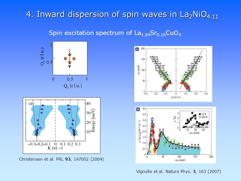 4. Inward dispersion of spin waves in La 2 NiO 4.11 Christensen et al.