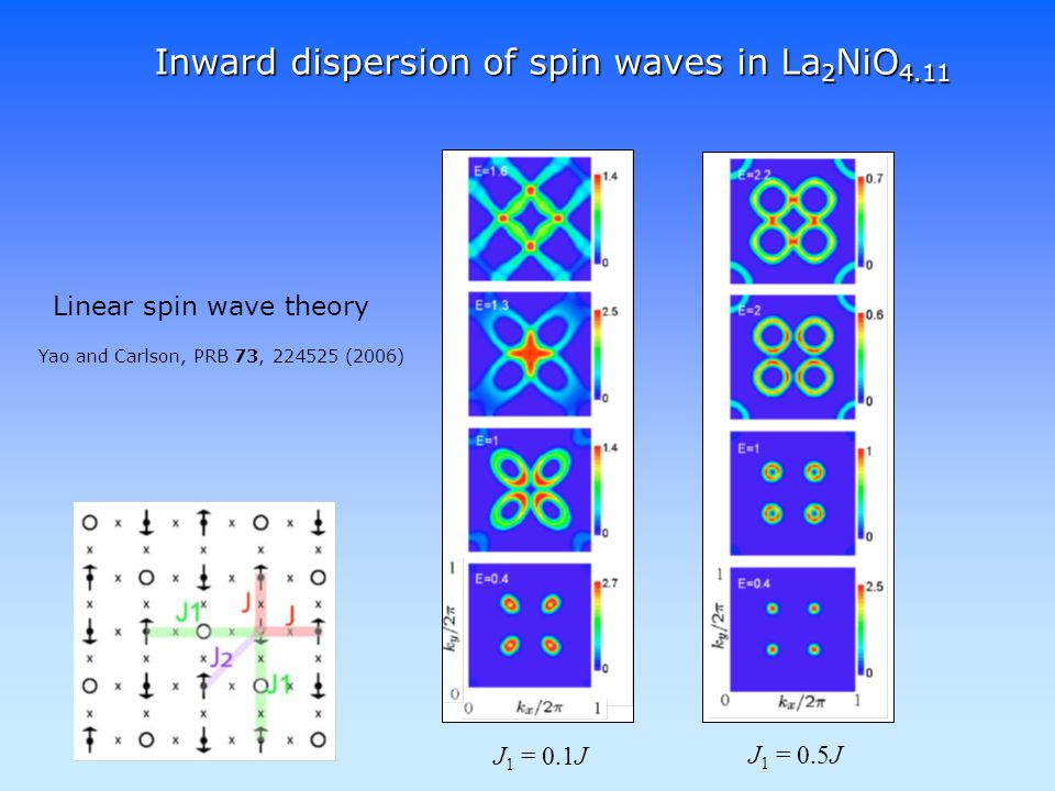 Inward dispersion of spin waves in La 2 NiO 4.11 Yao and Carlson, PRB 73, 224525 (2006) Linear spin wave theory J 1 = 0.1J J 1 = 0.5J