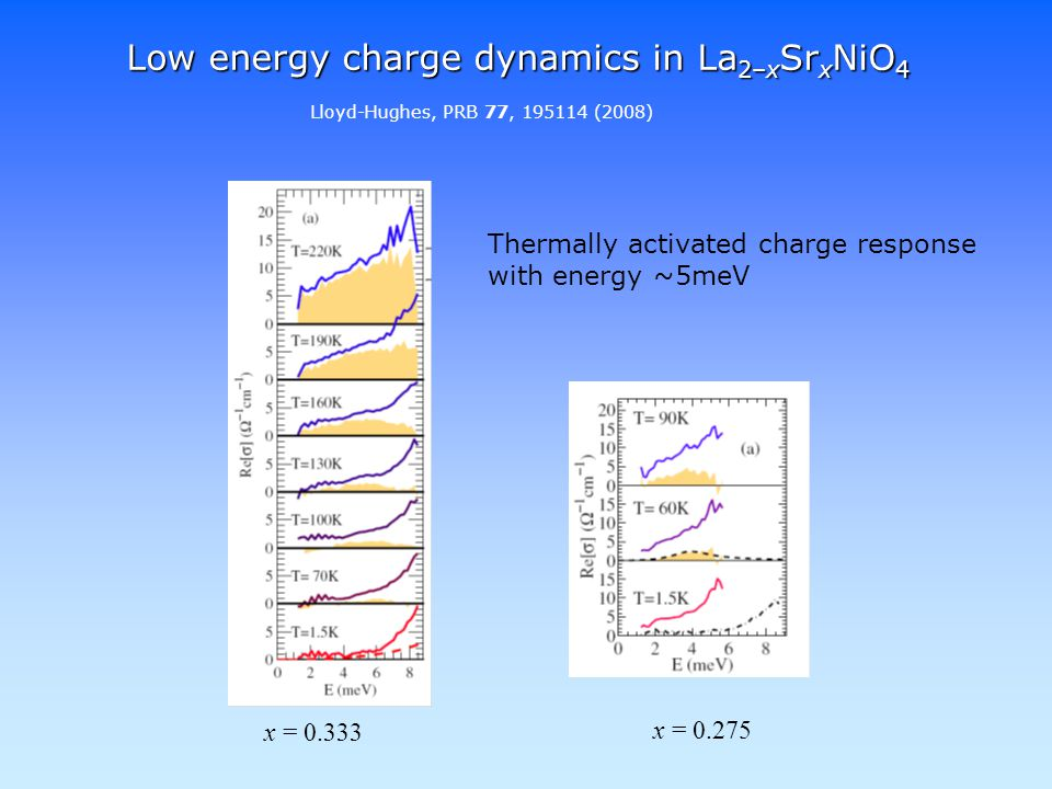 Lloyd-Hughes, PRB 77, 195114 (2008) x = 0.333 x = 0.275 Low energy charge dynamics in La 2–x Sr x NiO 4 Thermally activated charge response with energy ~5meV