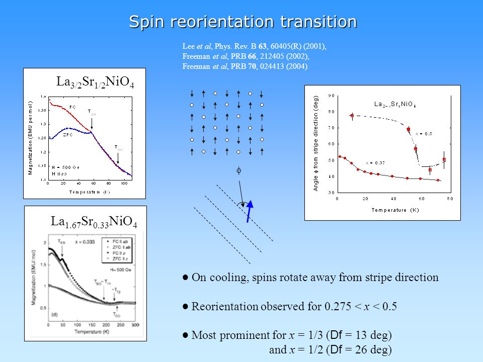 Spin reorientation transition La 3/2 Sr 1/2 NiO 4  La 1.67 Sr 0.33 NiO 4 ● On cooling, spins rotate away from stripe direction ● Reorientation observed for 0.275 < x < 0.5 ● Most prominent for x = 1/3 ( Df = 13 deg) and x = 1/2 ( Df = 26 deg) Freeman et al, PRB 66, 212405 (2002), Freeman et al, PRB 70, 024413 (2004) Lee et al, Phys.