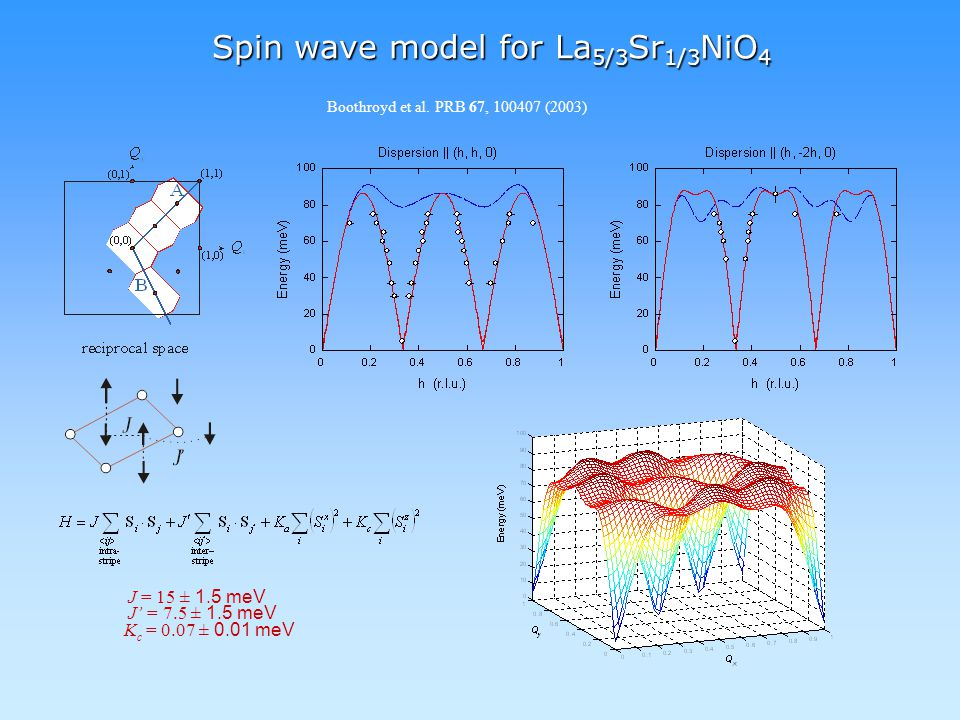 Spin wave model for La 5/3 Sr 1/3 NiO 4 J = 15 ± 1.5 meV J' = 7.5 ± 1.5 meV K c = 0.07 ± 0.01 meV Boothroyd et al.