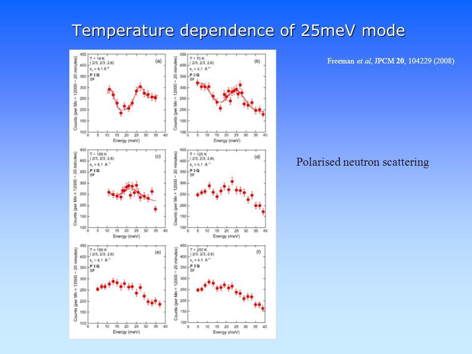 Temperature dependence of 25meV mode Freeman et al, JPCM 20, 104229 (2008) Polarised neutron scattering