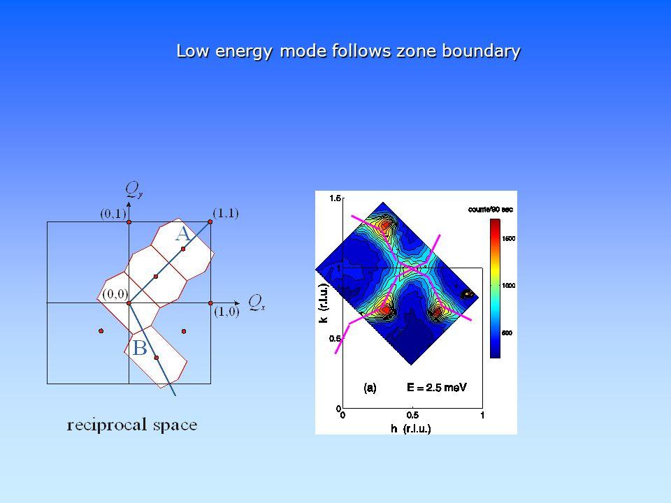 Low energy mode follows zone boundary