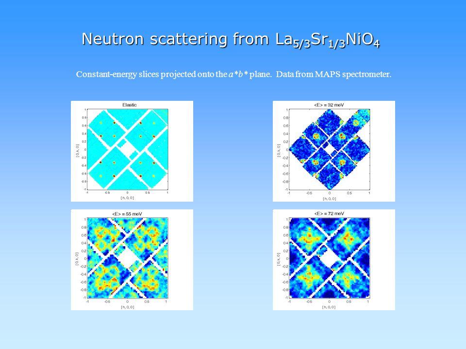 Woo et al. PRB 72, 064437 (2005) 1. Spin wave model for La 5/3 Sr 1/3 NiO 4