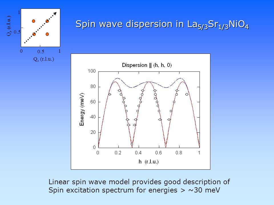 Spin wave dispersion in La 5/3 Sr 1/3 NiO 4 0 0.5 1 1 Q x (r.l.u.) Q y (r.l.u.) Linear spin wave model provides good description of Spin excitation spectrum for energies > ~30 meV