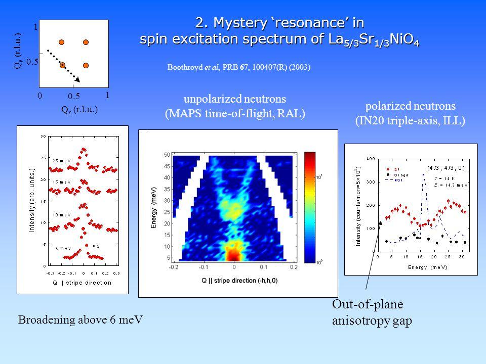 Spin wave dispersion in La 5/3 Sr 1/3 NiO 4 0 0.5 1 1 Q x (r.l.u.) Q y (r.l.u.)