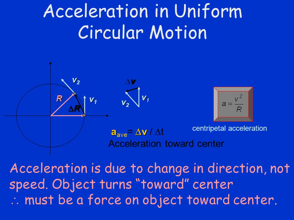 Acceleration in Uniform Circular Motion vv1vv1 vv2vv2 vvvv vv2vv2 vv1vv1 R RRRR centripetal acceleration a  v a ave =  v /  t Acceleration toward center Acceleration is due to change in direction, not speed.