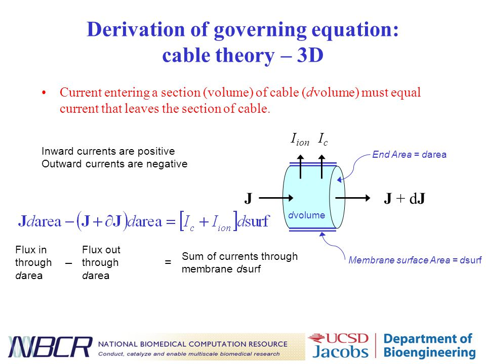Derivation of governing equation: cable theory – 3D Current entering a section (volume) of cable (dvolume) must equal current that leaves the section of cable.