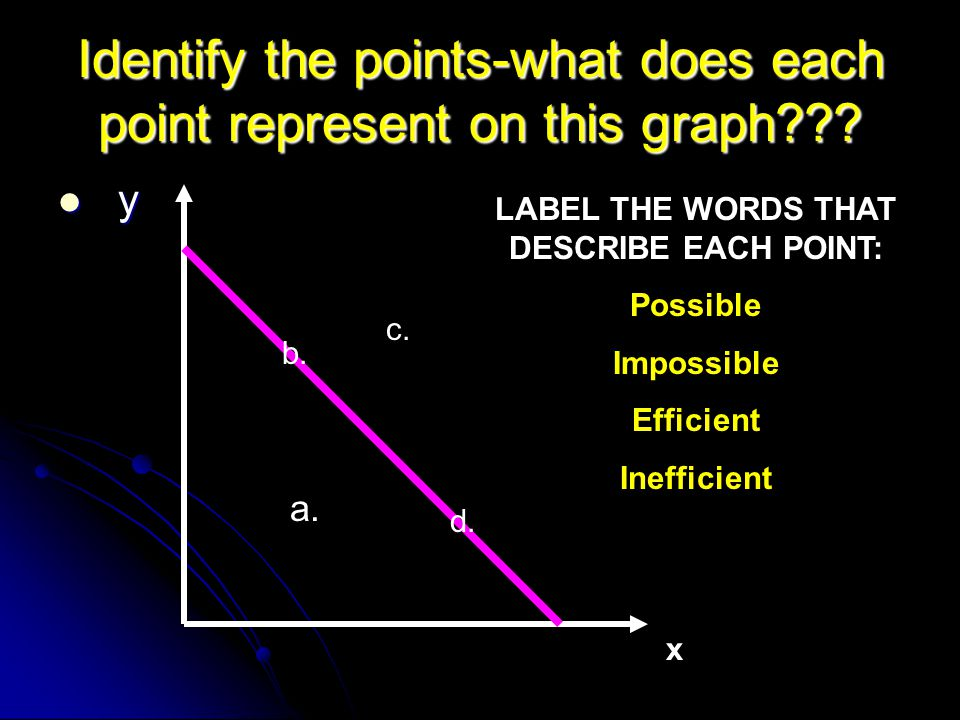 Identify the points-what does each point represent on this graph??.