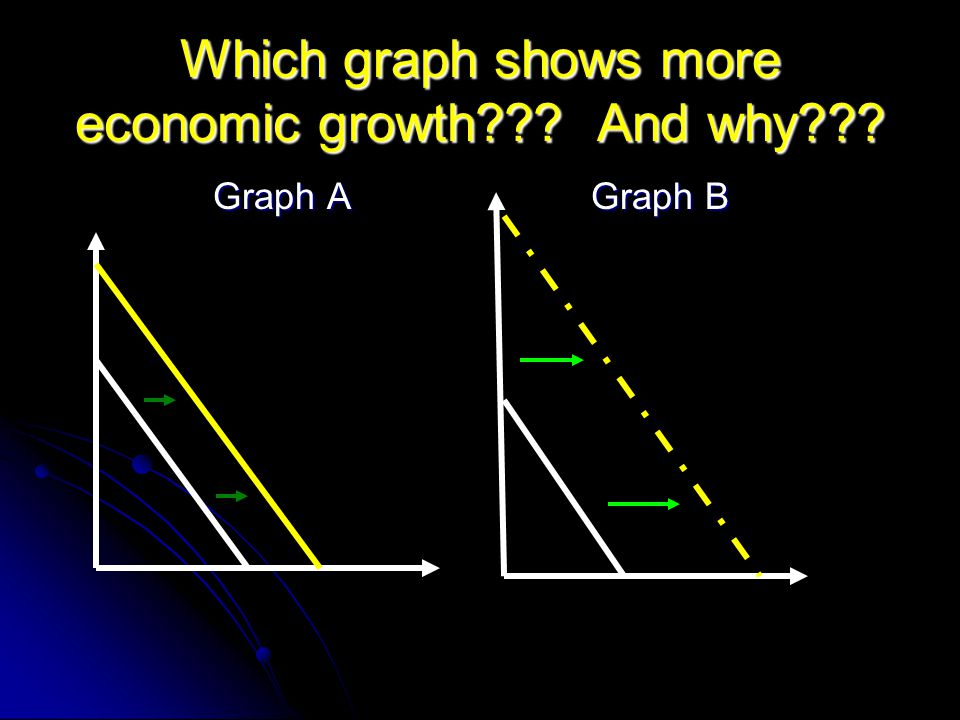 Which graph shows more economic growth??? And why??? Graph A Graph A Graph B Graph B