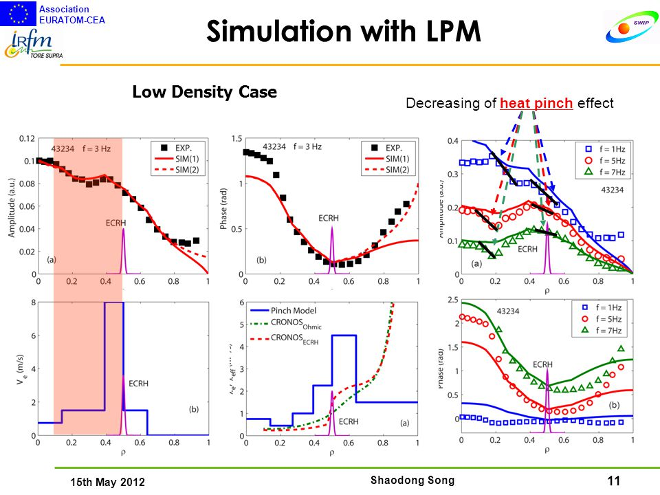 11 15th May 2012 Association EURATOM-CEA Shaodong Song Simulation with LPM Low Density Case Decreasing of heat pinch effect