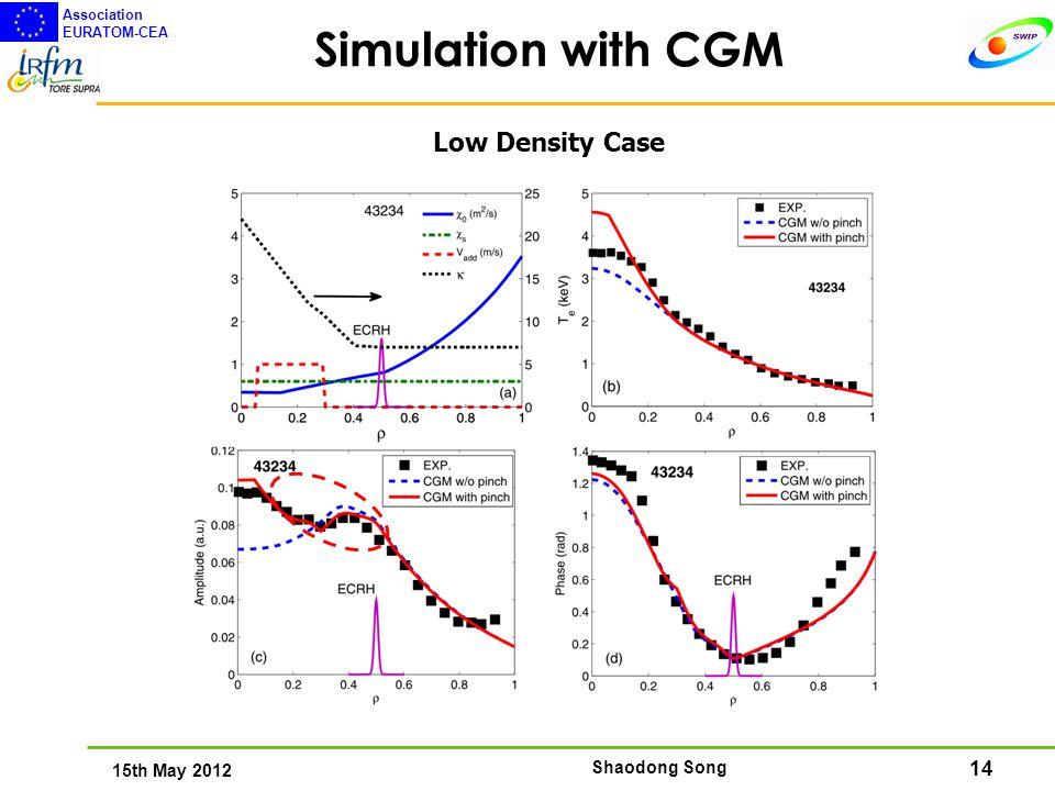 14 15th May 2012 Association EURATOM-CEA Shaodong Song Simulation with CGM Low Density Case