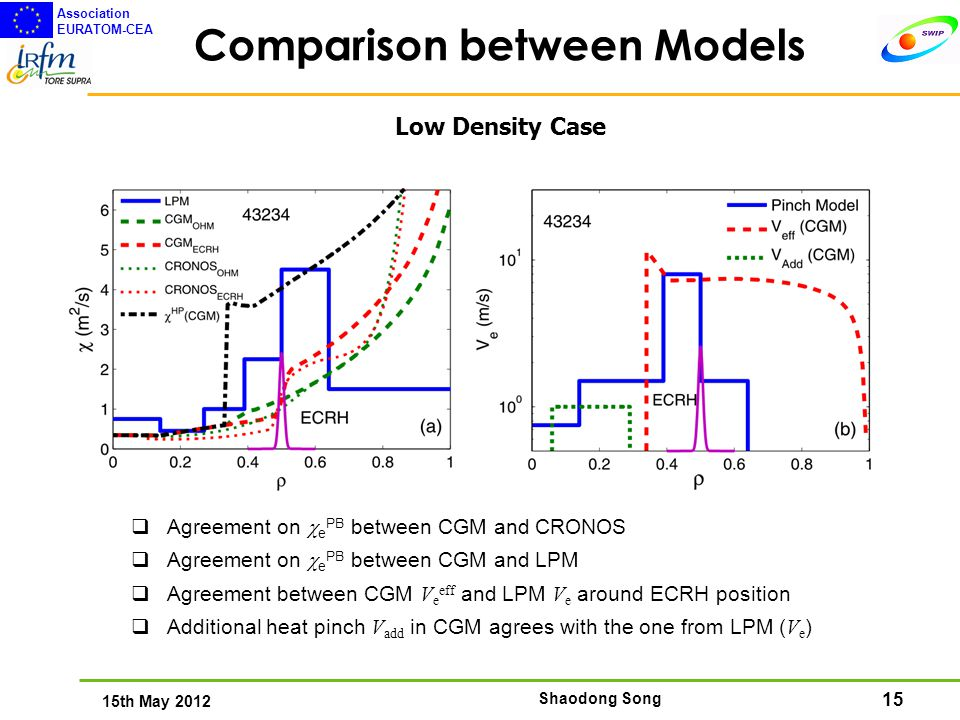 15 15th May 2012 Association EURATOM-CEA Shaodong Song Comparison between Models Low Density Case  Agreement on  e PB between CGM and CRONOS  Agreement on  e PB between CGM and LPM  Agreement between CGM V e eff and LPM V e around ECRH position  Additional heat pinch V add in CGM agrees with the one from LPM ( V e )