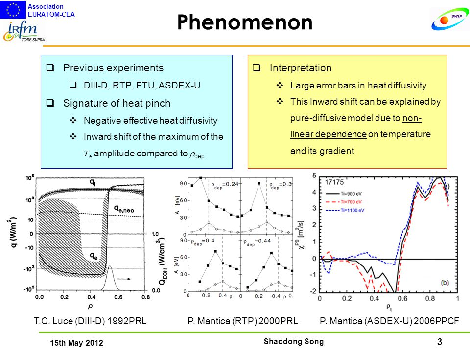 3 15th May 2012 Association EURATOM-CEA Shaodong Song Phenomenon  Previous experiments  DIII-D, RTP, FTU, ASDEX-U  Signature of heat pinch  Negative effective heat diffusivity  Inward shift of the maximum of the T e amplitude compared to  dep T.C.