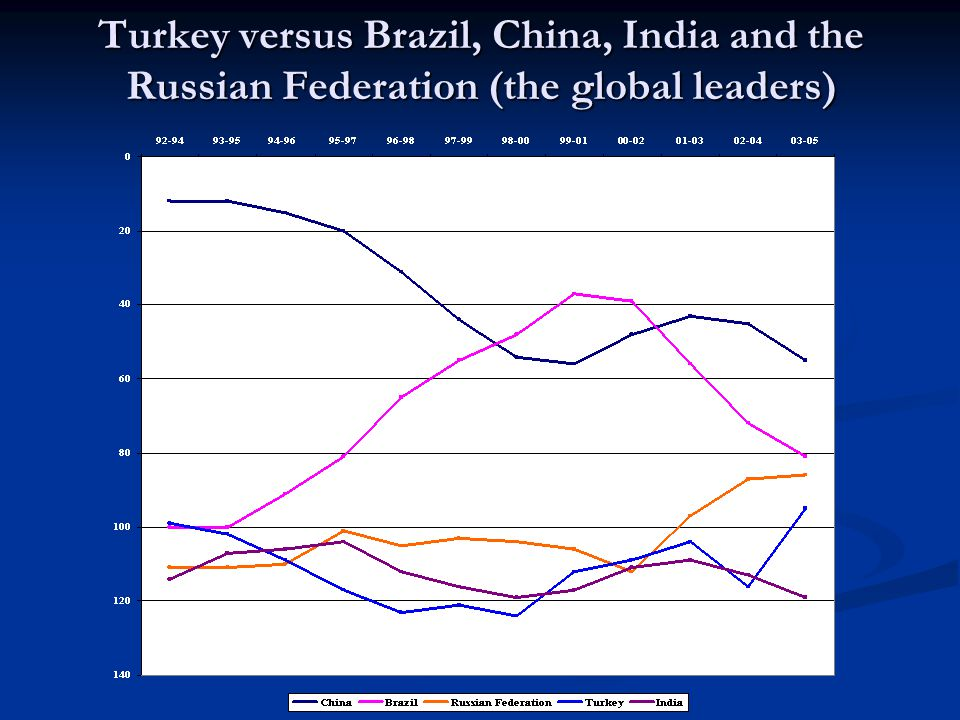Turkey versus Brazil, China, India and the Russian Federation (the global leaders)