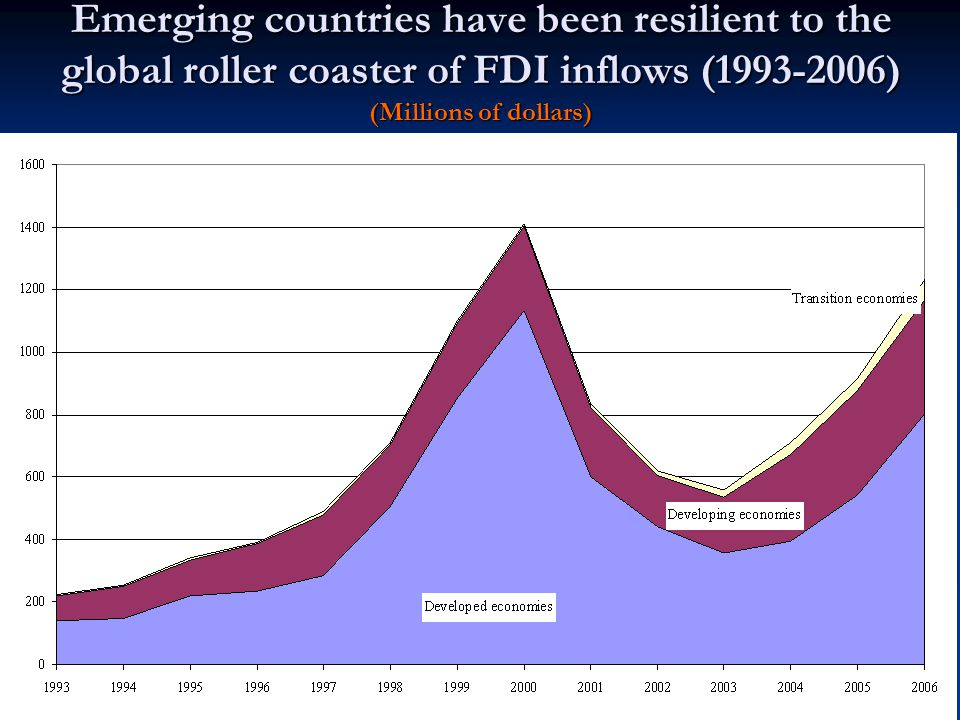 Emerging countries have been resilient to the global roller coaster of FDI inflows ( ) (Millions of dollars)