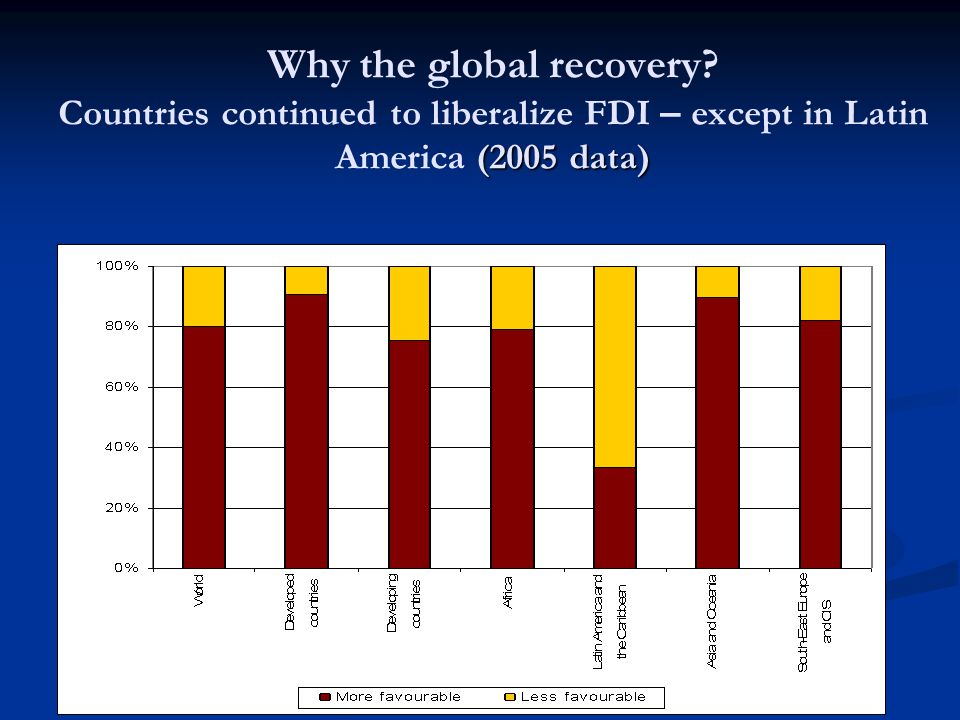 (2005 data) Why the global recovery.