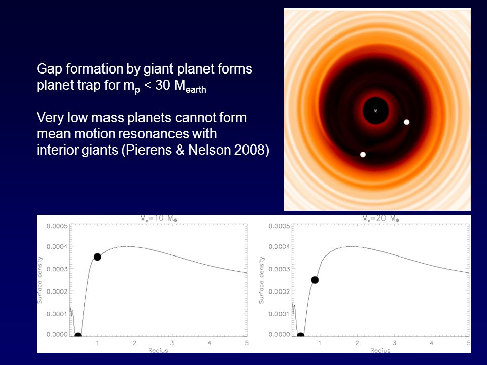 Gap formation by giant planet forms planet trap for m p < 30 M earth Very low mass planets cannot form mean motion resonances with interior giants (Pierens & Nelson 2008)