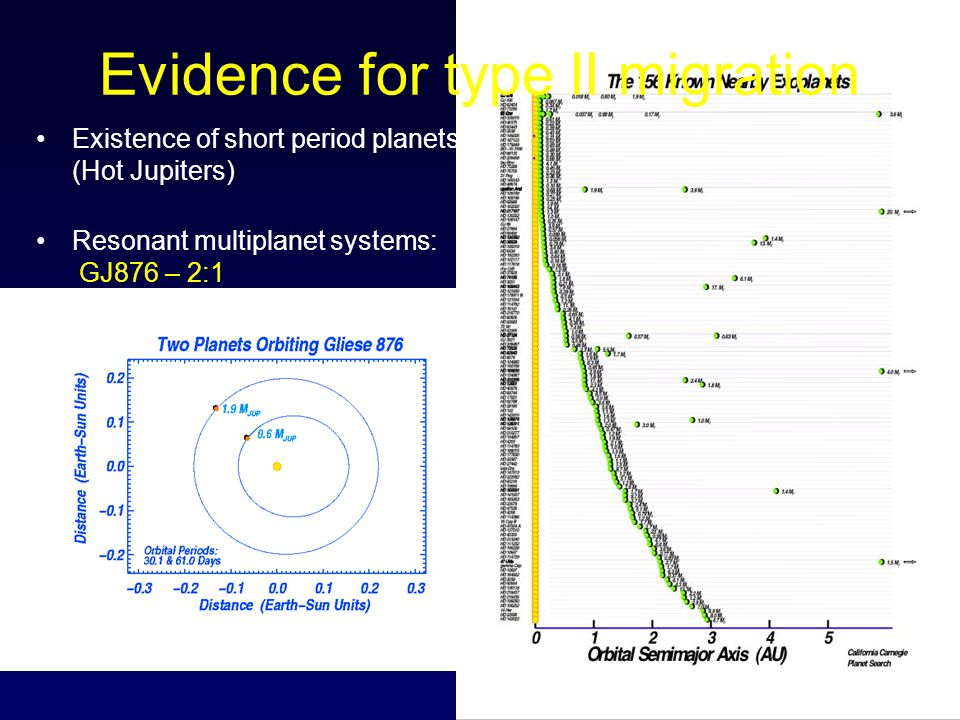 Evidence for type II migration Existence of short period planets (Hot Jupiters) Resonant multiplanet systems: GJ876 – 2:1 HD82943 – 2:1 55 Cnc – 3:1 HD73526 - 2:1 HD128311 - 2:1