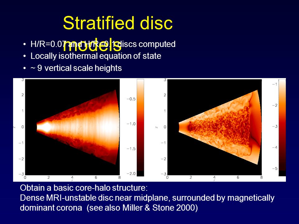 Obtain a basic core-halo structure: Dense MRI-unstable disc near midplane, surrounded by magnetically dominant corona (see also Miller & Stone 2000) Stratified disc models H/R=0.07 and H/R=0.1 discs computed Locally isothermal equation of state ~ 9 vertical scale heights