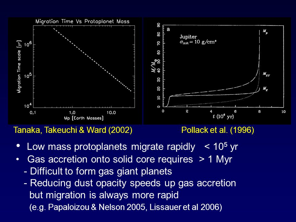 Pollack et al. (1996) Tanaka, Takeuchi & Ward (2002) Low mass protoplanets migrate rapidly < 10 5 yr Gas accretion onto solid core requires > 1 Myr -