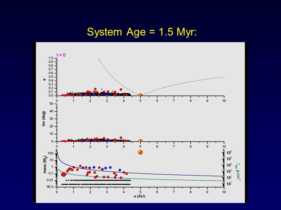 System Age = 1.5 Myr: