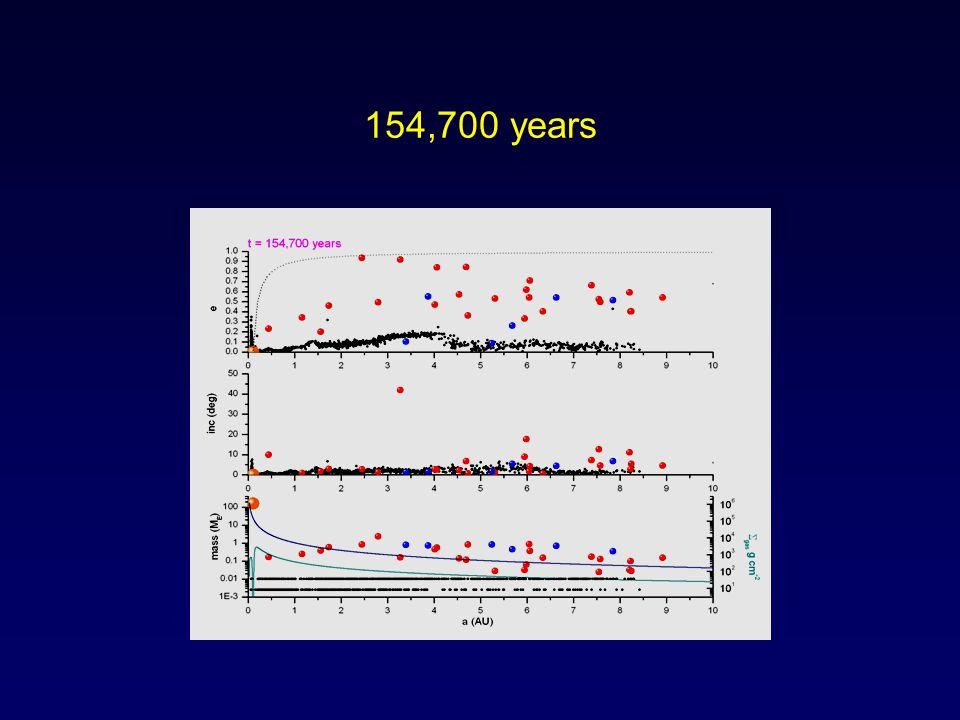 154,700 years