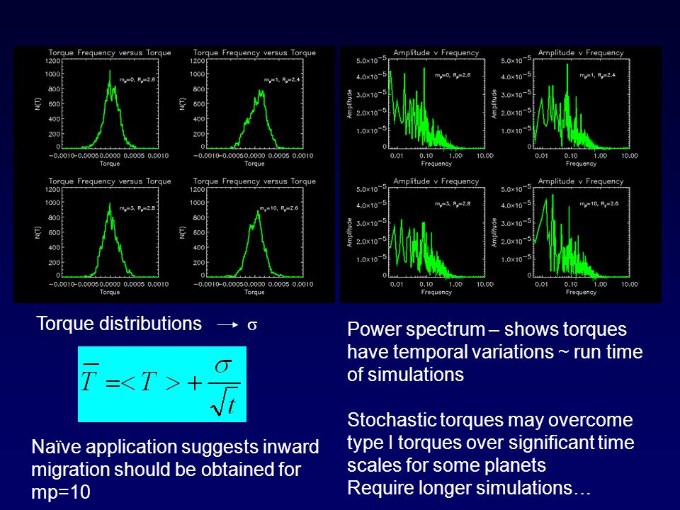 Power spectrum – shows torques have temporal variations ~ run time of simulations Stochastic torques may overcome type I torques over significant time scales for some planets Require longer simulations… Torque distributions σ Naïve application suggests inward migration should be obtained for mp=10