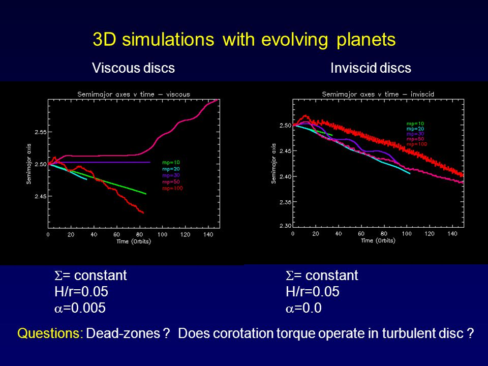 3D simulations with evolving planets  = constant H/r=0.05  =0.005  = constant H/r=0.05  =0.0 Questions: Dead-zones .