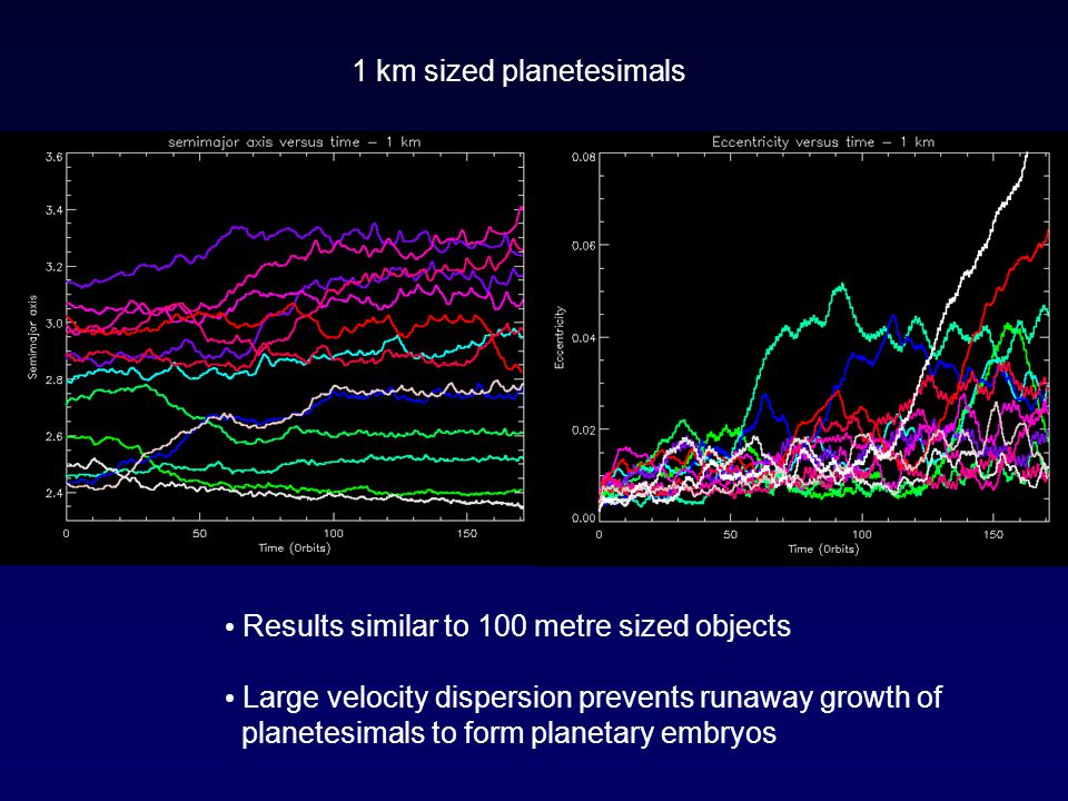 1 km sized planetesimals Results similar to 100 metre sized objects Large velocity dispersion prevents runaway growth of planetesimals to form planetary embryos