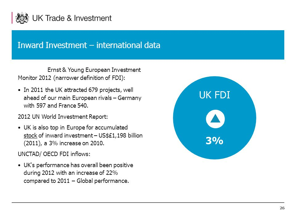 26 Inward Investment – international data Ernst & Young European Investment Monitor 2012 (narrower definition of FDI): In 2011 the UK attracted 679 projects, well ahead of our main European rivals – Germany with 597 and France 540.