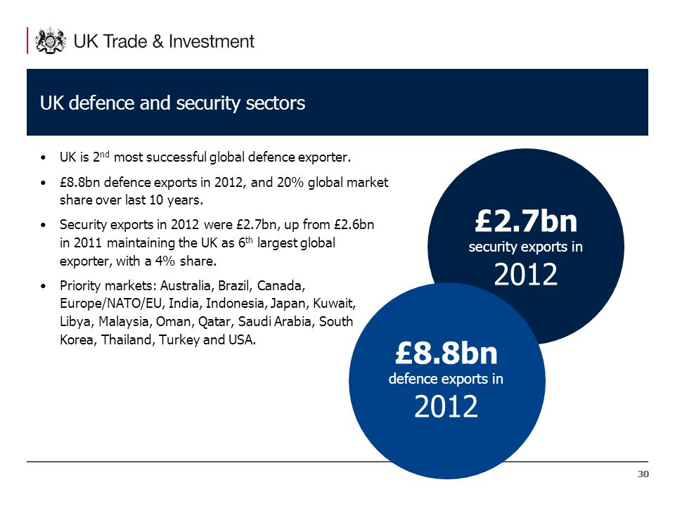 30 UK defence and security sectors UK is 2 nd most successful global defence exporter.