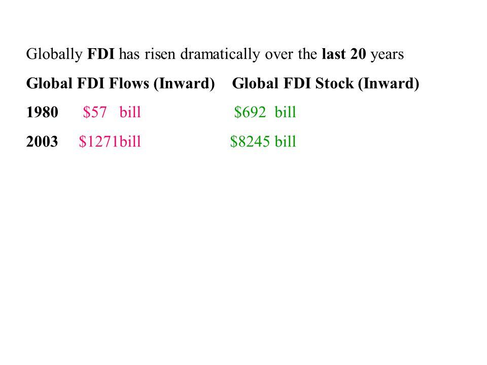 Globally FDI has risen dramatically over the last 20 years Global FDI Flows (Inward) Global FDI Stock (Inward) 1980 $57 bill $692 bill 2003 $1271bill $8245 bill