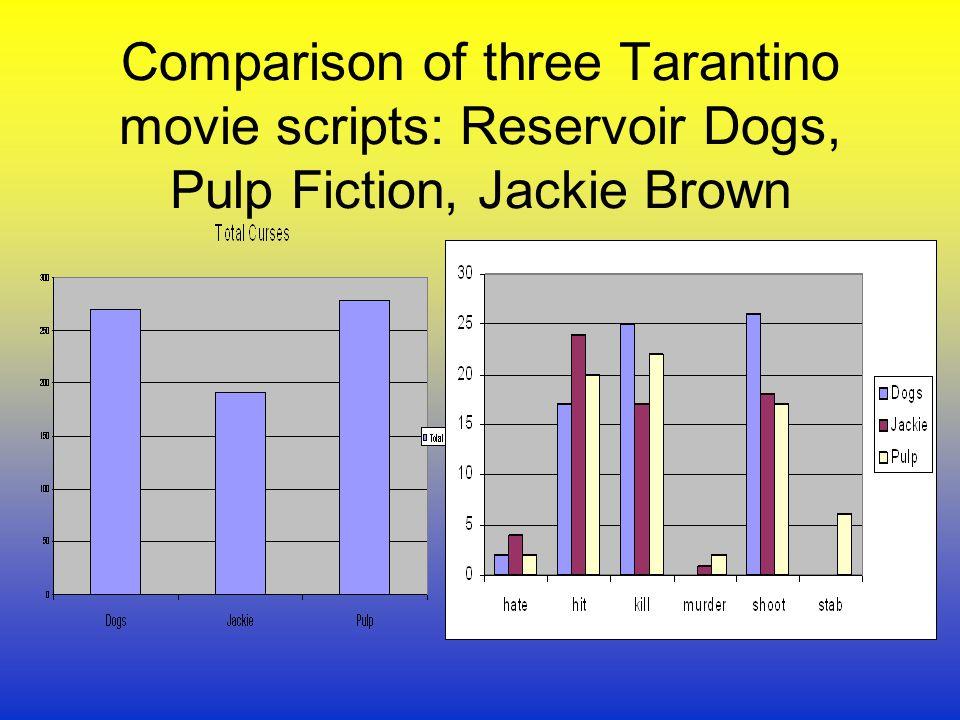 Comparison of three Tarantino movie scripts: Reservoir Dogs, Pulp Fiction, Jackie Brown