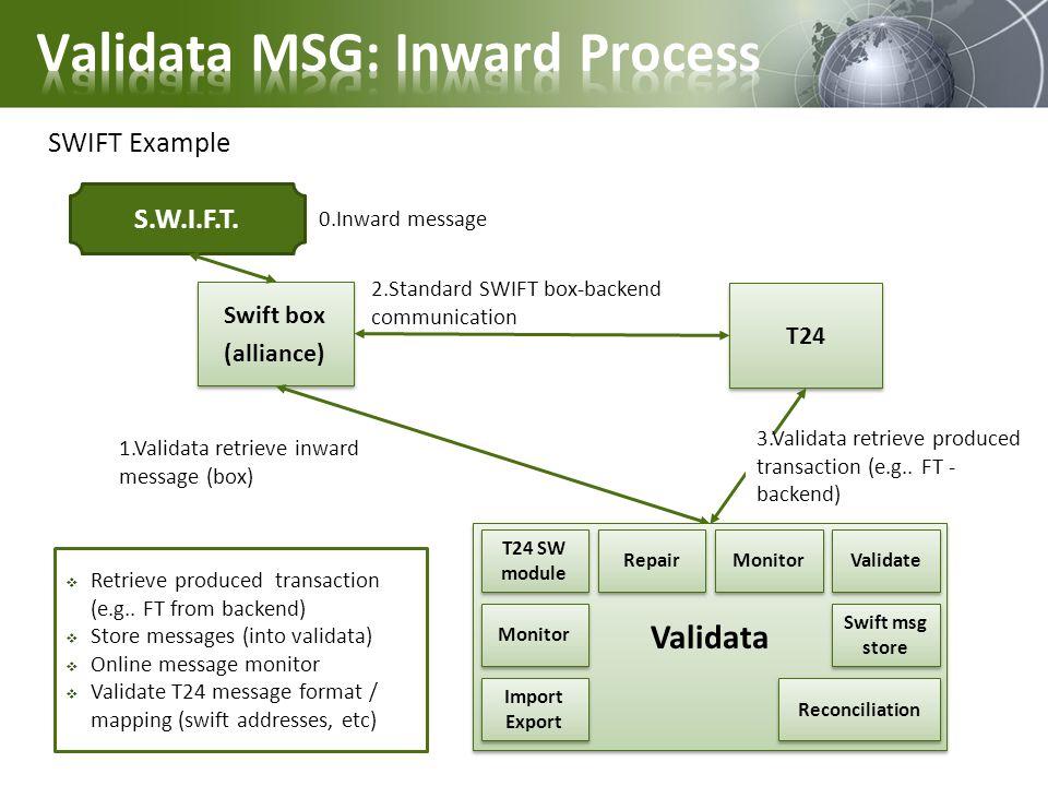 Swift box (alliance) Swift box (alliance) T24 1.Validata retrieve inward message (box) 2.Standard SWIFT box-backend communication 3.Validata retrieve produced transaction (e.g..