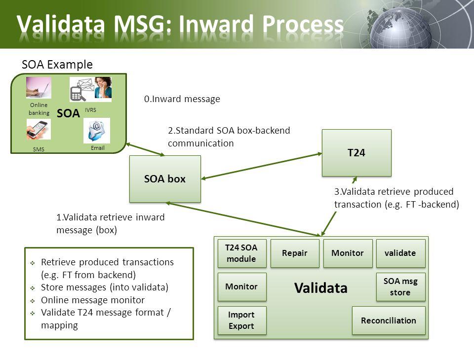 SOA Online banking IVRS SMS Email SOA box T24 1.Validata retrieve inward message (box) 2.Standard SOA box-backend communication 3.Validata retrieve produced transaction (e.g.