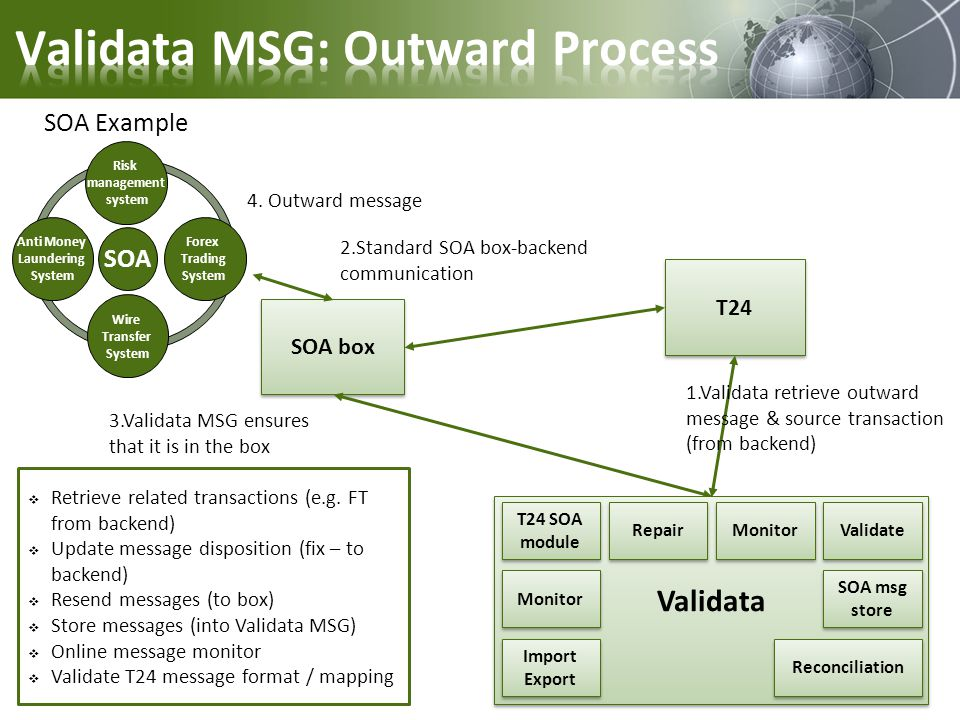 SOA box T24 3.Validata MSG ensures that it is in the box 2.Standard SOA box-backend communication 1.Validata retrieve outward message & source transac