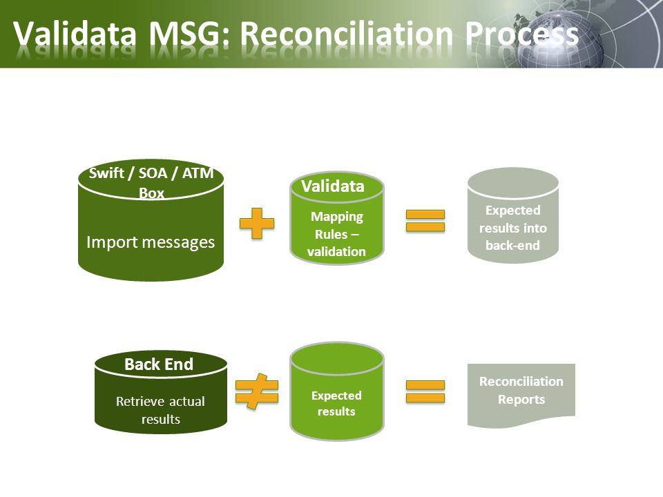 Expected results into back-end Reconciliation Reports Retrieve actual results Expected results Import messages Swift / SOA / ATM Box Back End Mapping