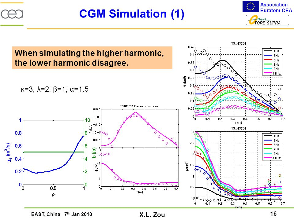 16 Association Euratom-CEA TORE SUPRA EAST, China 7 th Jan 2010 X.L. Zou CGM Simulation (1) κ=3; λ=2; β=1; α=1.5 When simulating the higher harmonic,