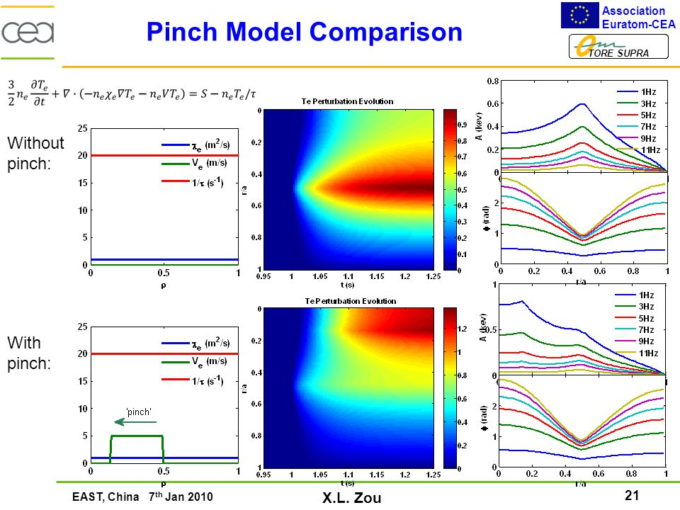 21 Association Euratom-CEA TORE SUPRA EAST, China 7 th Jan 2010 X.L. Zou Pinch Model Comparison With pinch: Without pinch: