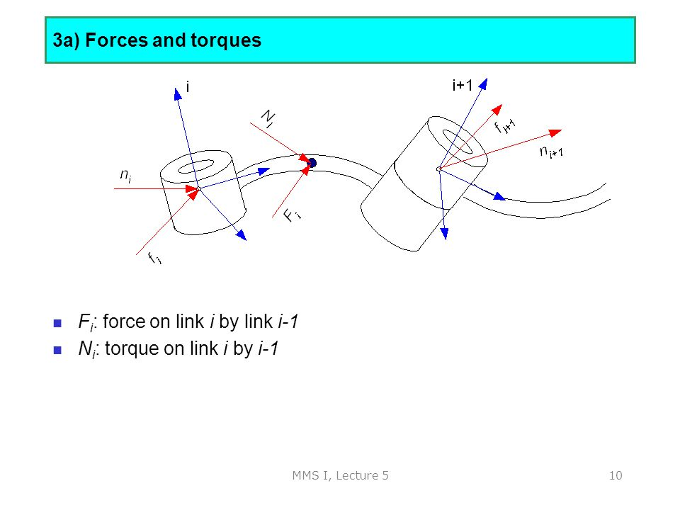MMS I, Lecture 510 3a) Forces and torques F i : force on link i by link i-1 N i : torque on link i by i-1