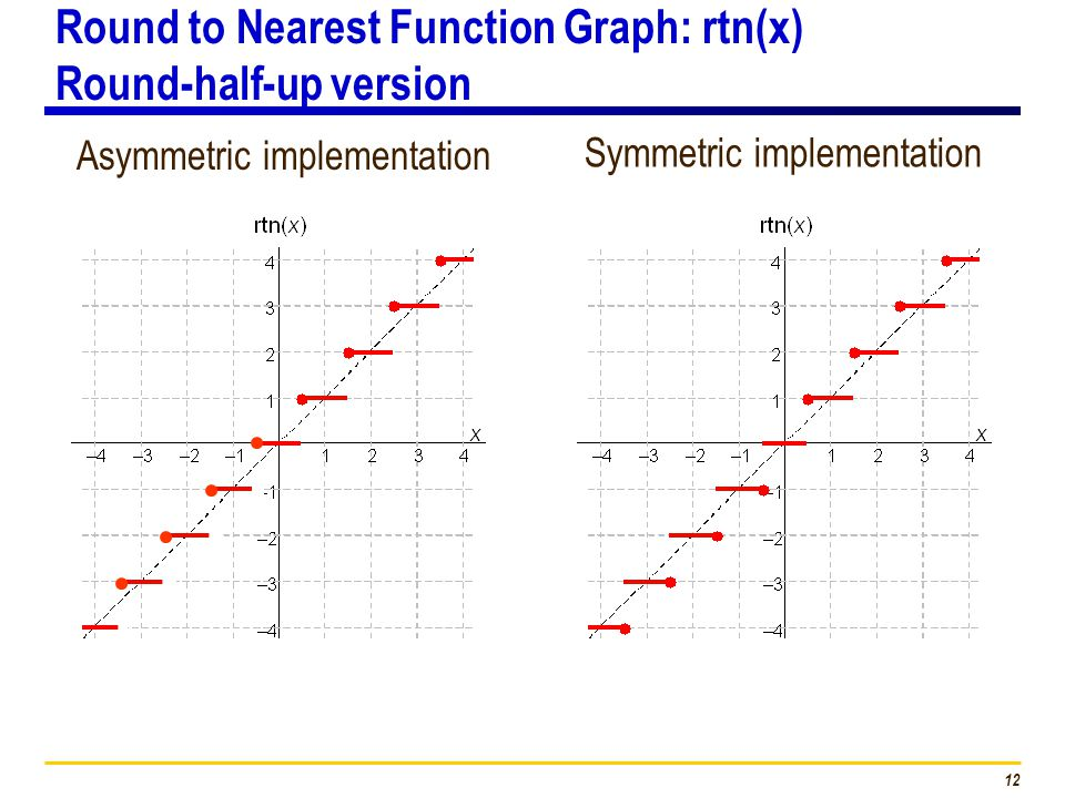 12 Round to Nearest Function Graph: rtn(x) Round-half-up version Asymmetric implementation Symmetric implementation