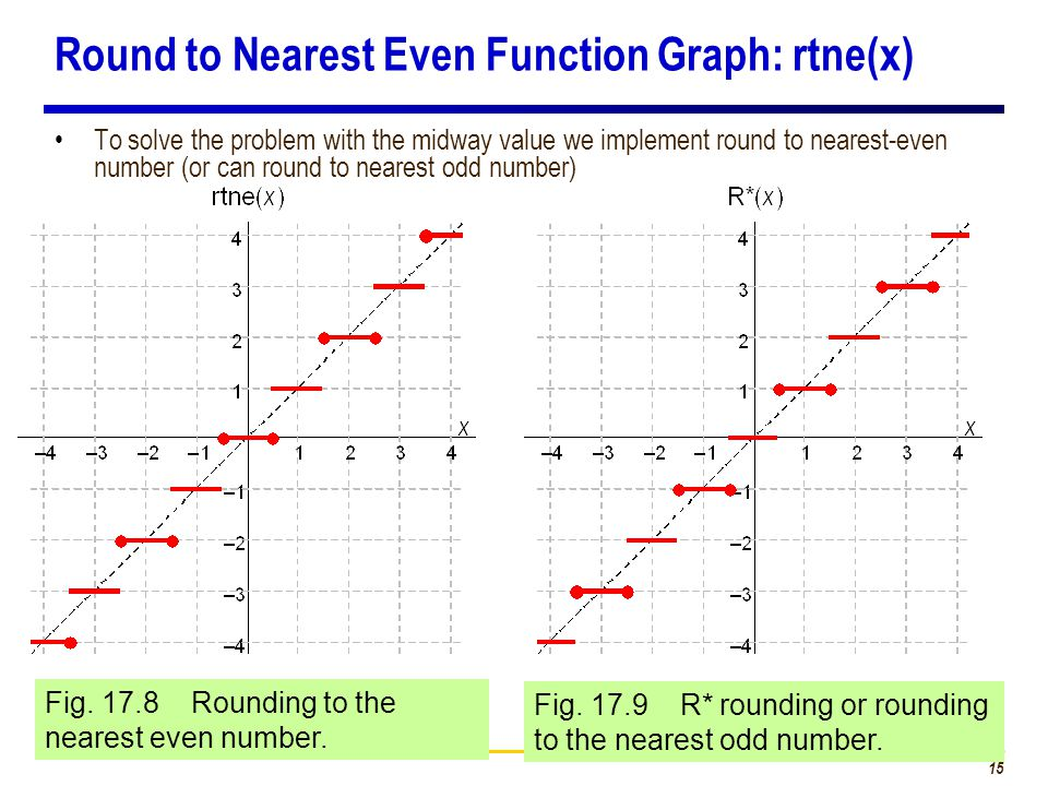 15 Round to Nearest Even Function Graph: rtne(x) To solve the problem with the midway value we implement round to nearest-even number (or can round to nearest odd number) Fig.