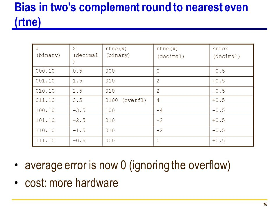 16 Bias in two s complement round to nearest even (rtne) average error is now 0 (ignoring the overflow) cost: more hardware X (binary) X (decimal ) rtne(x) (binary) rtne(x) (decimal) Error (decimal) 000.100.50000-0.5 001.101.50102+0.5 010.102.50102-0.5 011.103.50100 (overfl)4+0.5 100.10-3.5100-4-0.5 101.10-2.5010-2+0.5 110.10-1.5010-2-0.5 111.10-0.50000+0.5