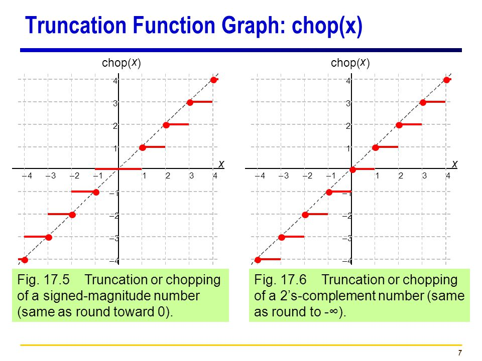 7 Truncation Function Graph: chop(x) Fig. 17.5 Truncation or chopping of a signed-magnitude number (same as round toward 0). Fig. 17.6 Truncation or c