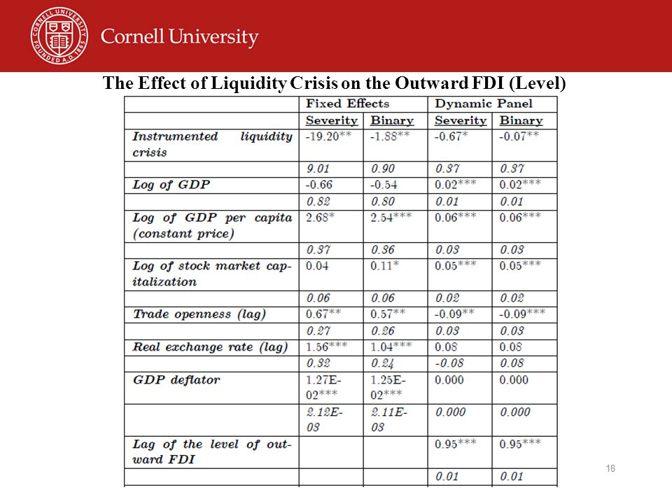 18 The Effect of Liquidity Crisis on the Outward FDI (Level)