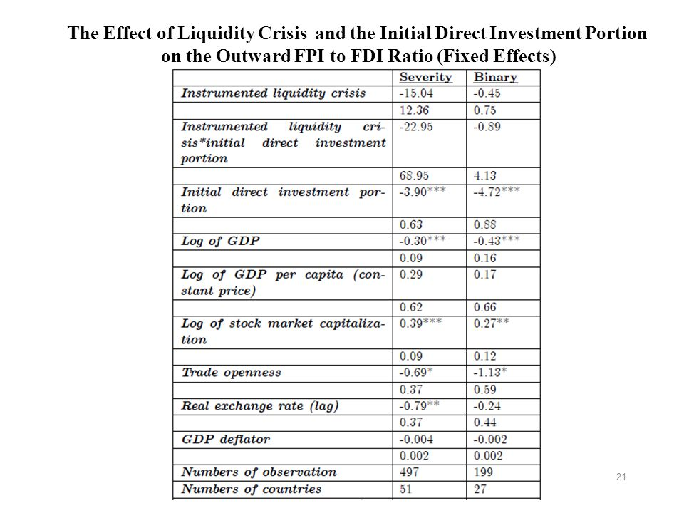 21 The Effect of Liquidity Crisis and the Initial Direct Investment Portion on the Outward FPI to FDI Ratio (Fixed Effects)