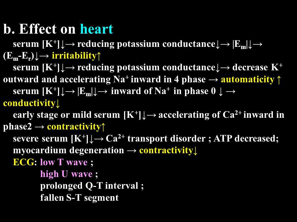 b. Effect on heart serum [K + ]↓→ reducing potassium conductance↓→ |E m |↓→ (E m -E r )↓→ irritability↑ serum [K + ]↓→ reducing potassium conductance↓